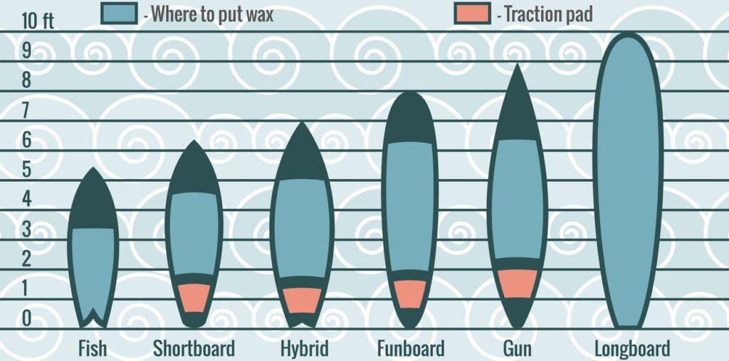 Différent formats de planches de surf